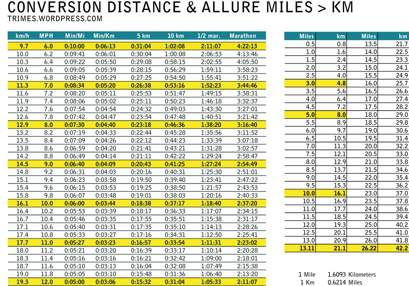Cadeau conversion table tableau de conversion miles km - Convert miles to kilometers table ...